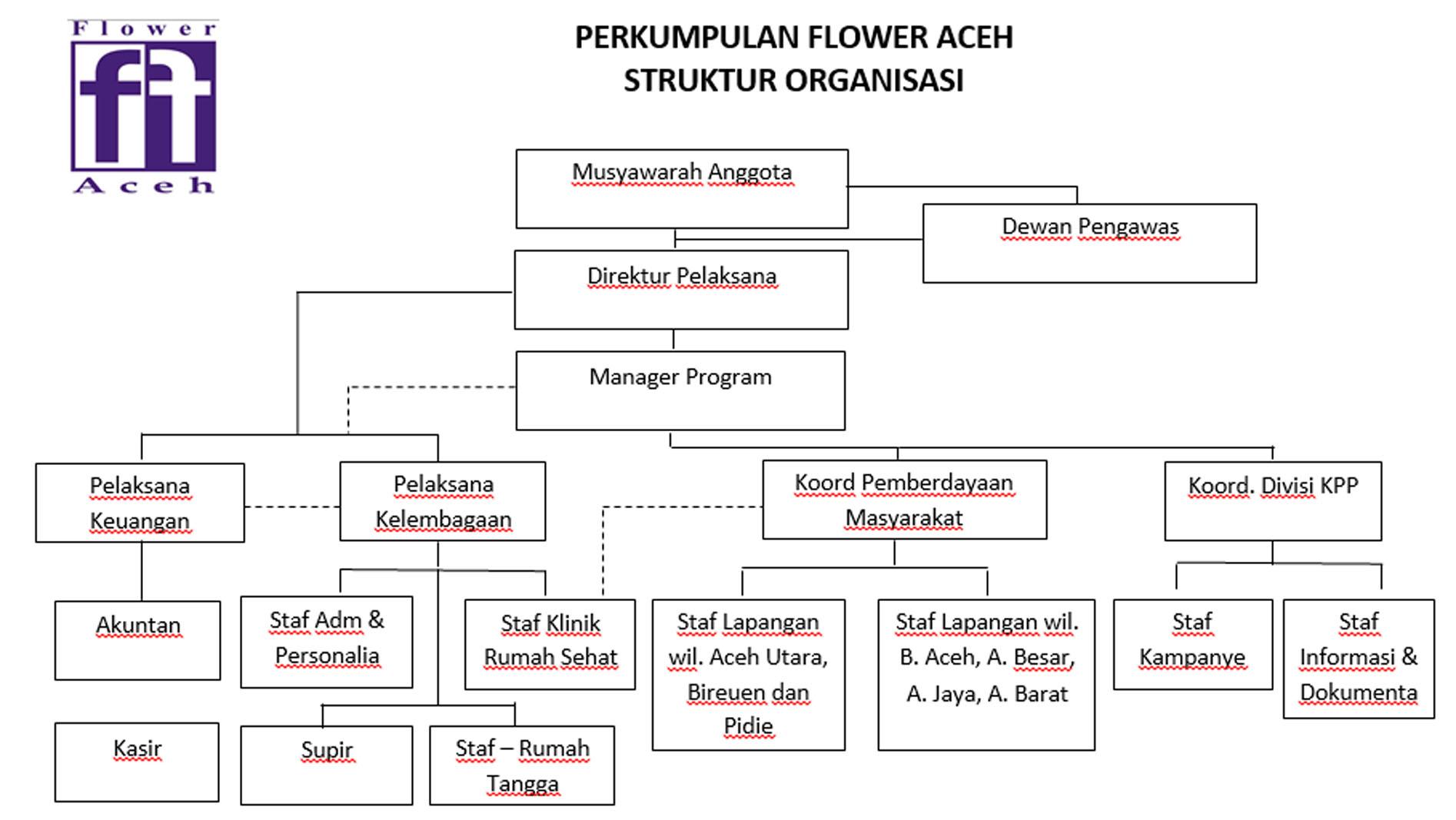 Struktur Lembaga FA